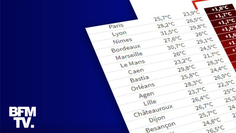 Ce que disent les normales climatiques du réchauffement en France